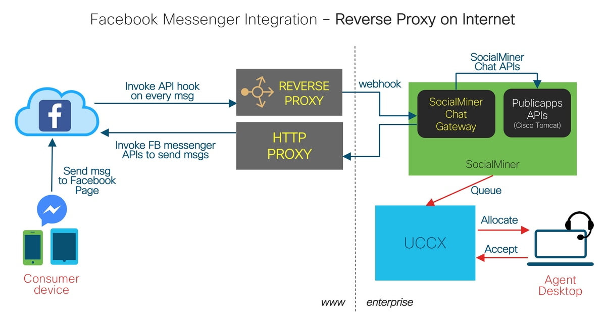 UCCX & SocialMiner: Facebook Messenger Integration and Post