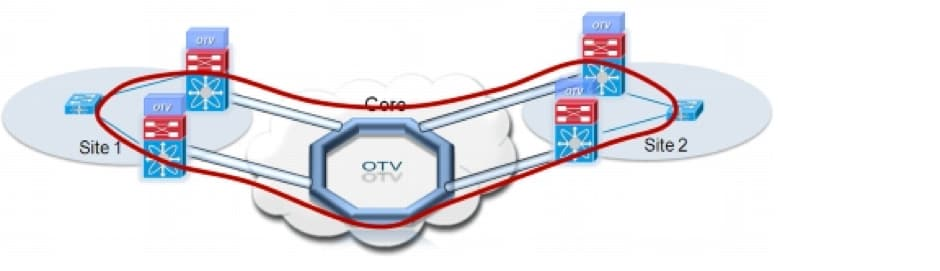 211348-ASR-1000-OTV-Multihoming-Software-Upgra-00.png