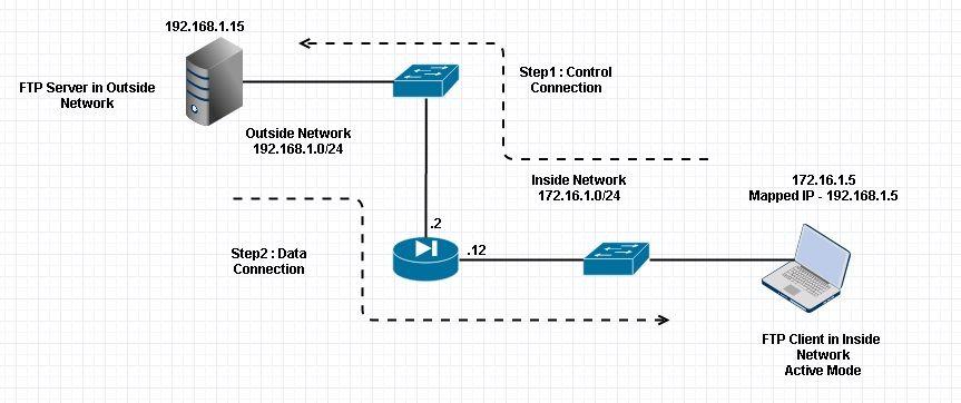 ASA 9 x: Configure FTP/TFTP Services - Cisco