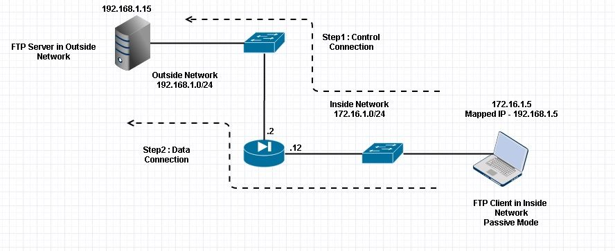 Asa 9x Configure Ftptftp Services Cisco