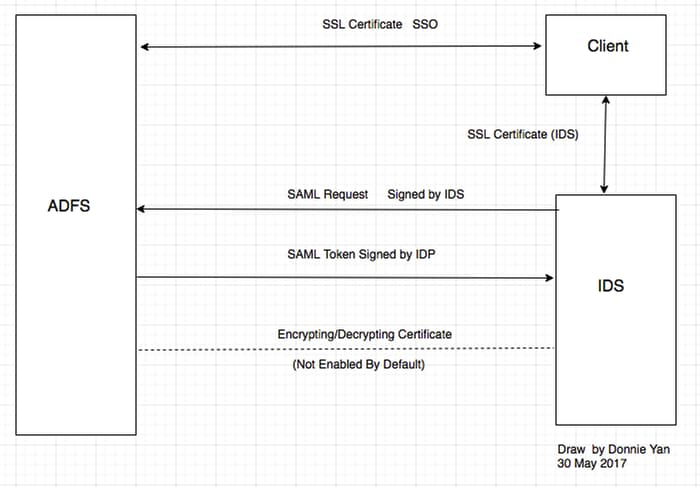 Unified Contact Center Enterprise (UCCE) Single Sign On (SSO