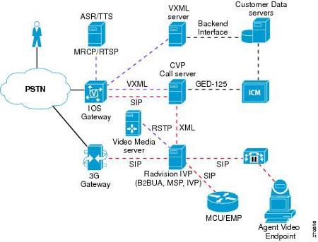 Cvp Send To Vru And Run Ext Script Failures Cisco