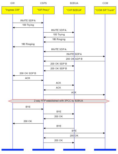 Understand CVP SIP B2BUA and Sip Call Flow - Cisco