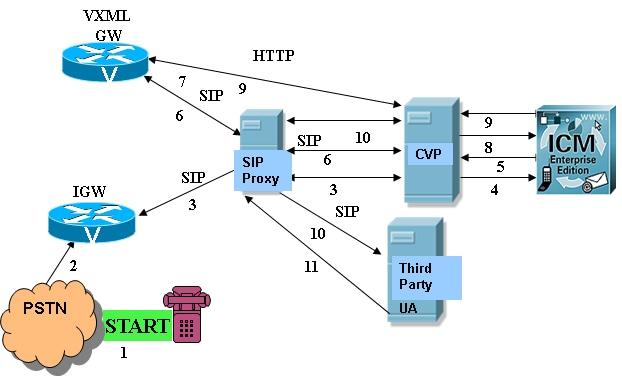 Cvp  U0026quot 500 Internal Server Error U0026quot  Message Troubleshoot