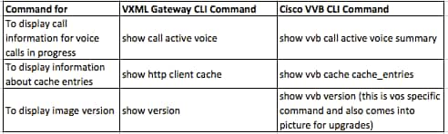 Cisco Virtual Voice Browser CLI Commands - Cisco