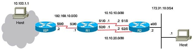 Specify a next hop ip address for static routes cisco with this configuration keyboard keysfo Gallery