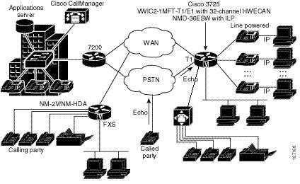 Brentnowak besides Diagram Satuan Listrik besides CCVP BK C7053373 00 cvp Srnd chapter 01 likewise Router besides Ccnp Configure Verify Ospf Neighbor Relationship And Authentication. on cisco network diagram