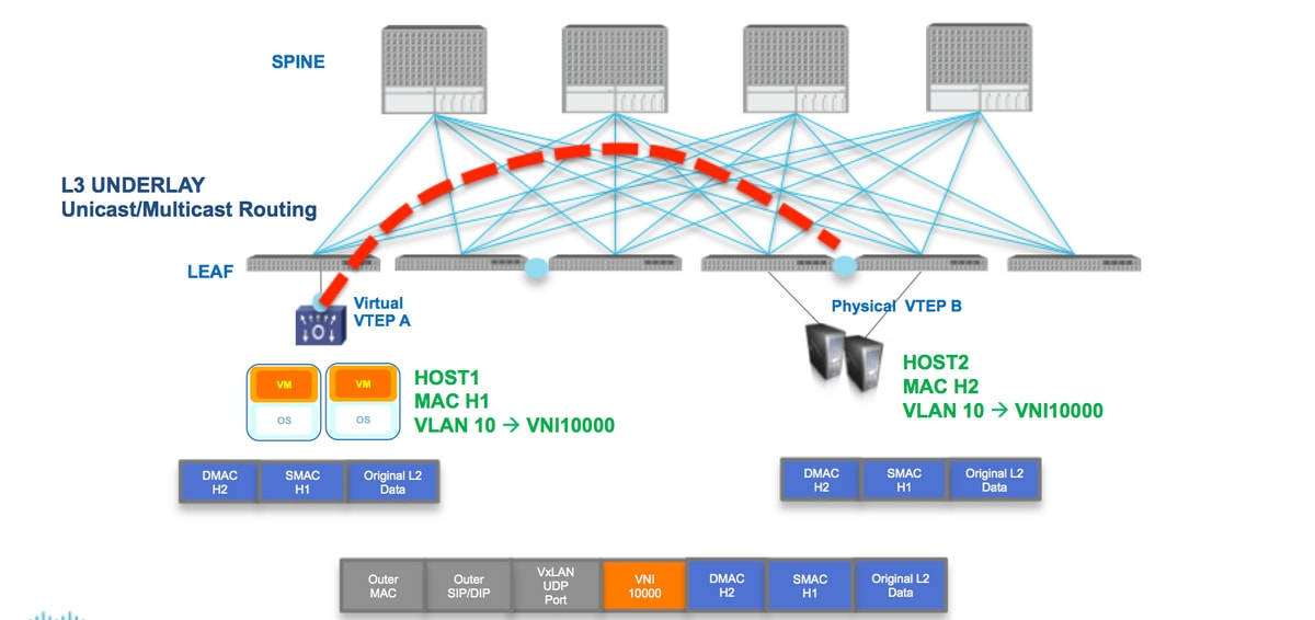 Configure VXLAN Flood and Learn with Multicast Core - Cisco