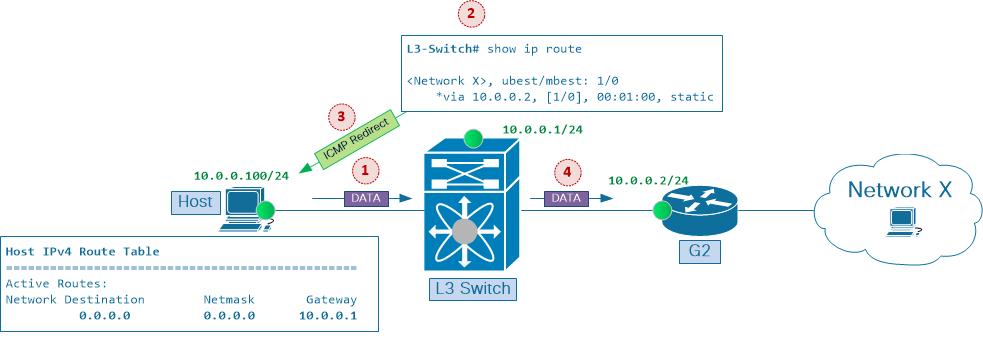 Understanding ICMP Redirect Messages - Cisco
