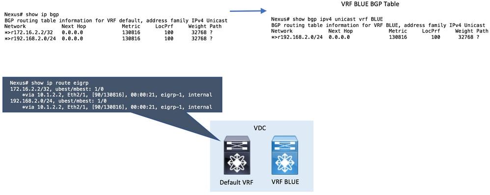 Configure VRF Route Leak on Cisco Nexus Switches - Cisco
