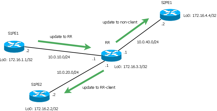 BGP Route Reflection and Multiple Cluster IDs - Cisco
