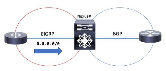 Configure BGP to advertise a Default Route on Cisco Nexus