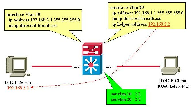 http://www.cisco.com/c/dam/en/us/support/docs/ip/dynamic-address-allocation-resolution/27470-100b.jpg
