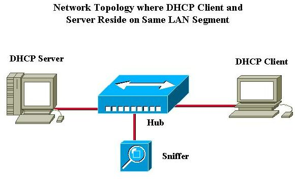 http://www.cisco.com/c/dam/en/us/support/docs/ip/dynamic-address-allocation-resolution/27470-100d.jpg
