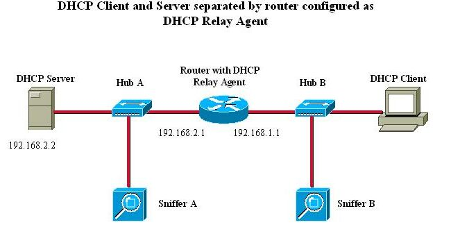 Understanding and Troubleshooting DHCP in Catalyst Switch or
