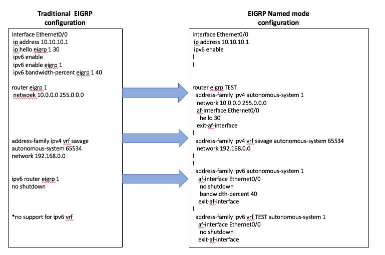 no-ip cisco configuration