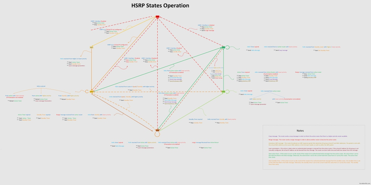 Understanding and Troubleshooting HSRP Problems in Catalyst ... on