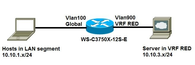 Configure Route Leaking Between Global And Vrf Routing Table Without Next Hop Cisco