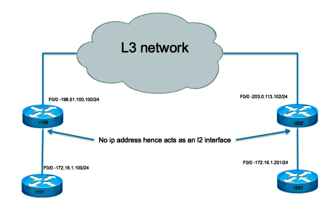 L2 Bridging Across An L3 Network Configuration Example