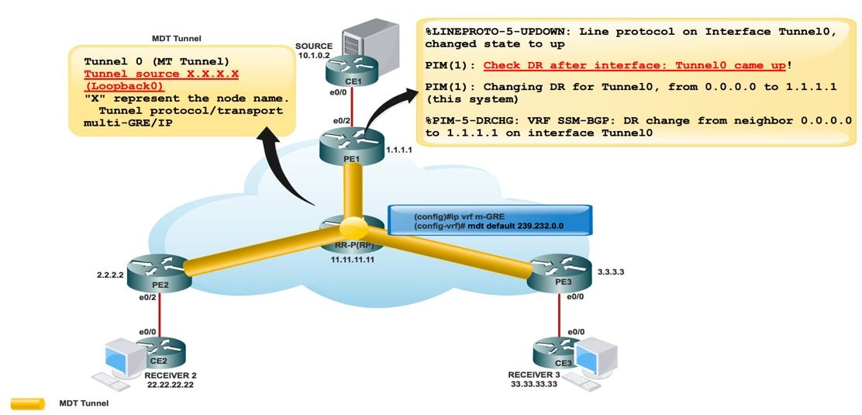 Next Generation MULTICAST - Default MDT GRE (BGP AD - PIM C: Profile