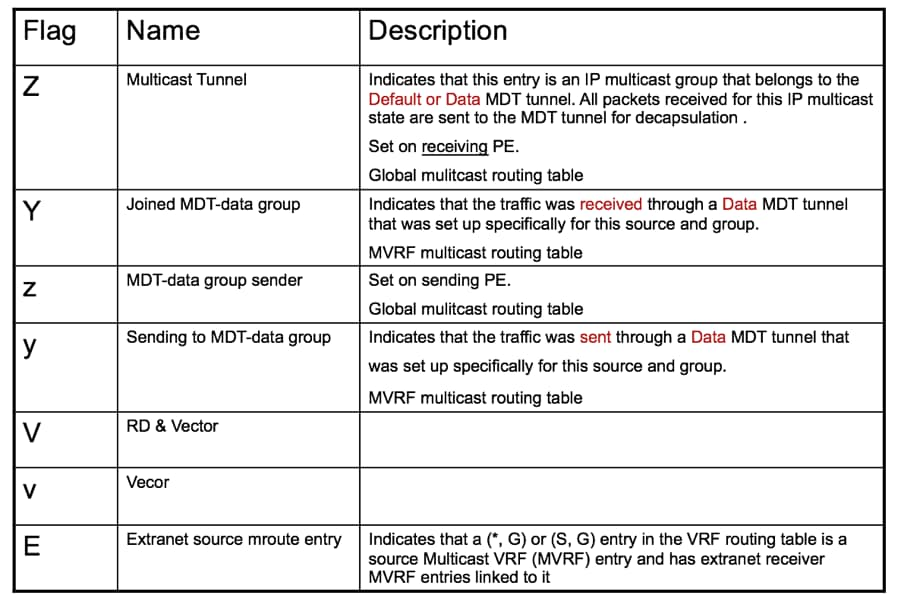 Next Generation Multicast Default MDT: Profile 0 - Cisco