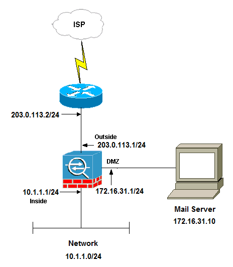 configure the asa for smtp mail server access in dmz inside and mail server in the dmz network