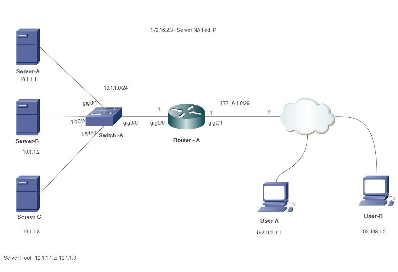 Configure Server Load Balancing Using Dynamic NAT - Cisco