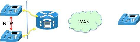 NAT em VoIP - Cisco