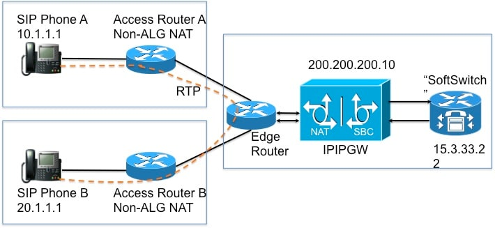 NAT in VoIP - Cisco