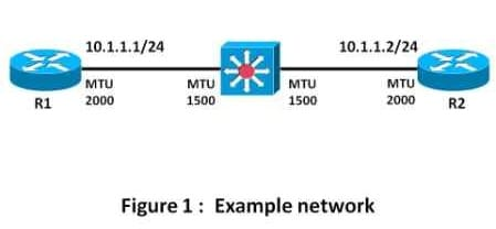 OSPF, MTU and LSA Packing Tech Note - Cisco
