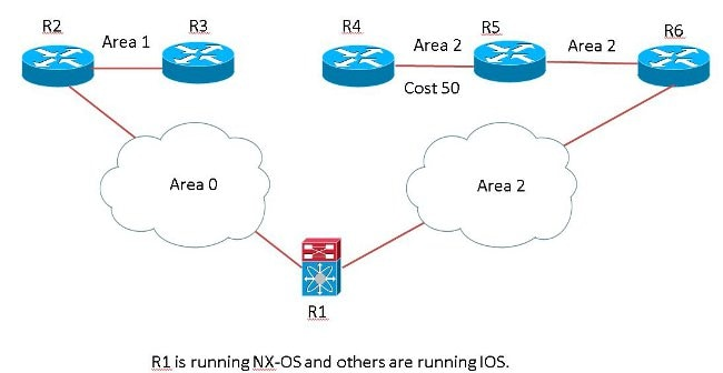 OSPF Routing Loop/Sub-Optimal Routing between Cisco IOS and NXOS for
