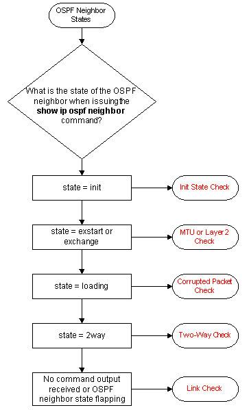 ospf-neig-stat.jpg