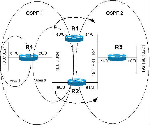 2ospf-redis-1.jpg