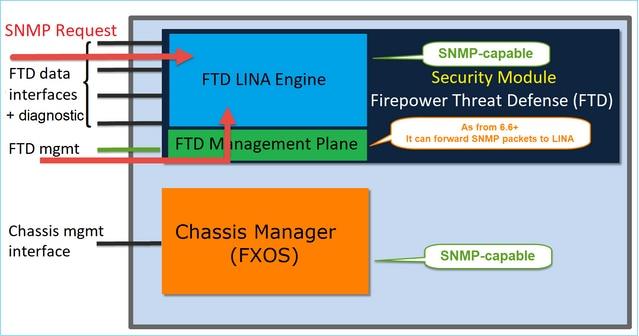 Configure SNMP on Firepower NGFW Appliances - Cisco