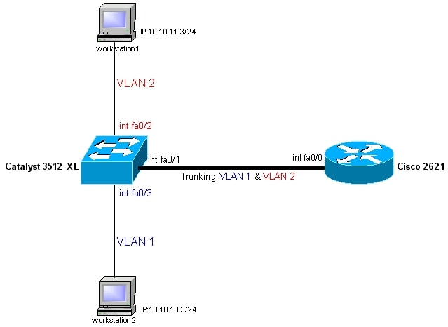 configuring intervlan routing and isl 802 1q trunking on a catalyst rh cisco com cisco router schematic diagram cisco router block diagram