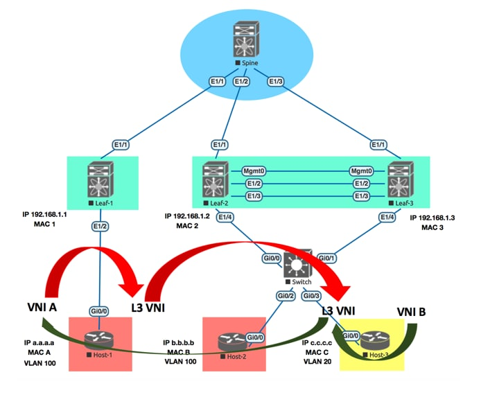 Virtual Extensible LAN and Ethernet Virtual Private Network - Cisco