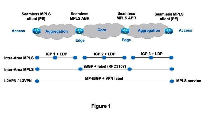 Unified MPLS Configuration Example - Cisco
