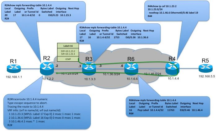 Trace Route in MPLS Network - Cisco