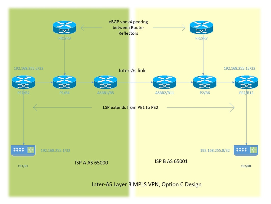 Configure Inter-AS Option C MPLS VPN With Cisco IOS and Cisco IOS-XR
