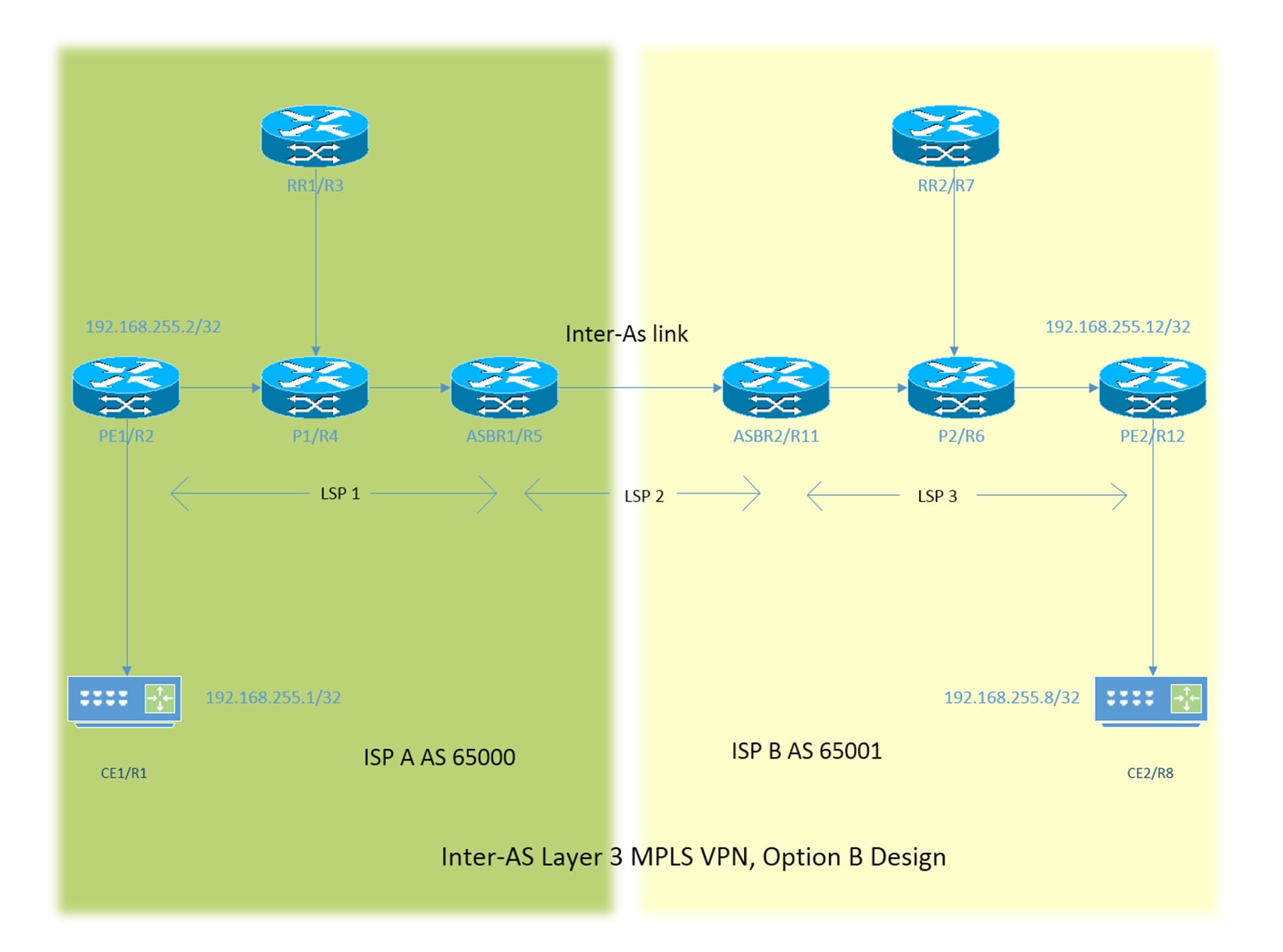 Configuration And Verification Of Layer 3 Inter As Mpls Vpn Option B Nexus 5 Circuit Diagram Network