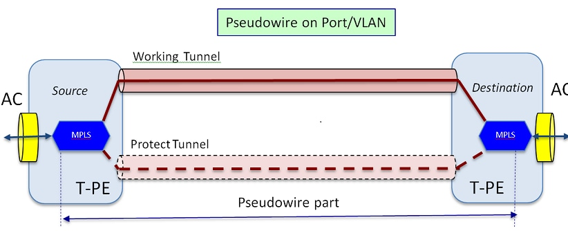 Pseudowire Concepts and troubleshooting - Cisco