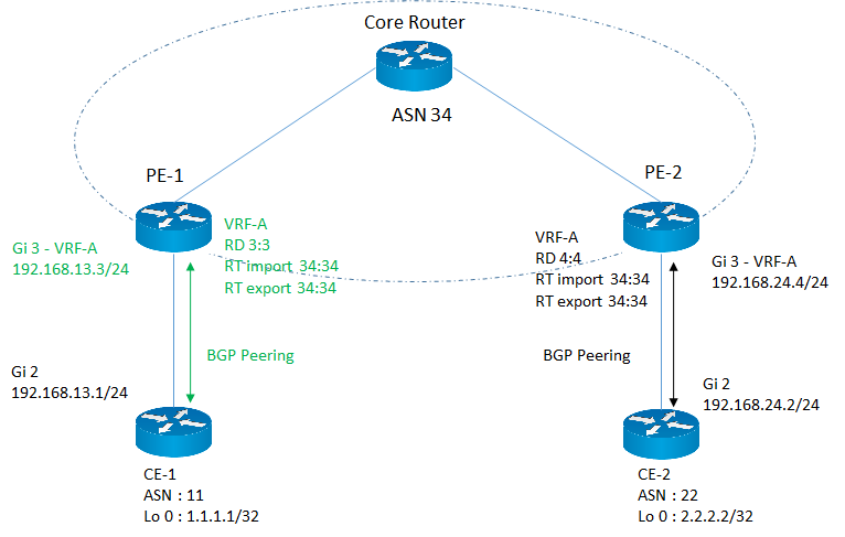 Configure MPLS L3VPN service on PE router using REST-API