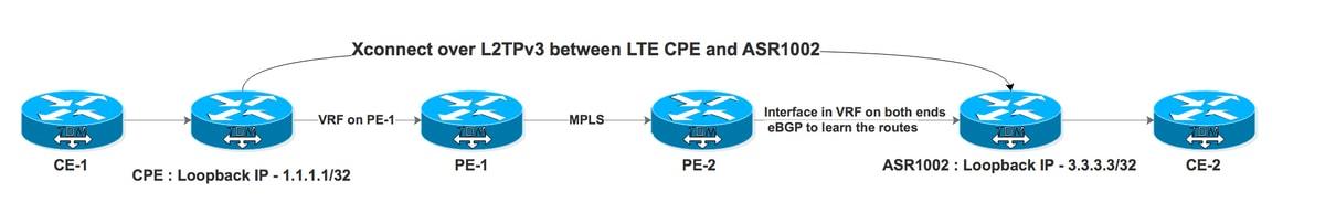 Xconnect over VRF Aware L2TPv3 in ASR1K - Cisco