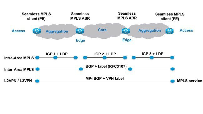 Mpls Basics Configurations