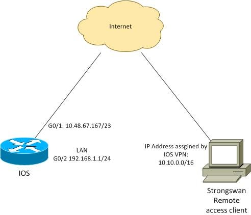 117257-config-ios-vpn-strongswan-01.jpg