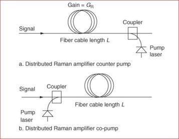 Practical Aspects of Raman Amplifier - Cisco