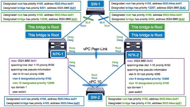 116140-config-nexus-peer-03.png