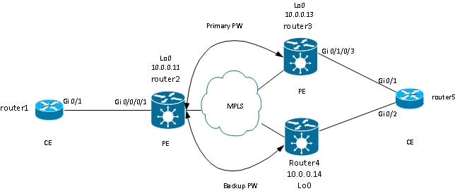 116453-technote-ios-xr-l2vpn-05.jpg
