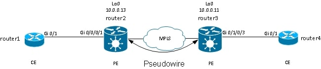 116453-technote-ios-xr-l2vpn-13.jpg