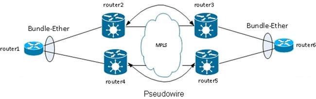 116453-technote-ios-xr-l2vpn-15.jpg